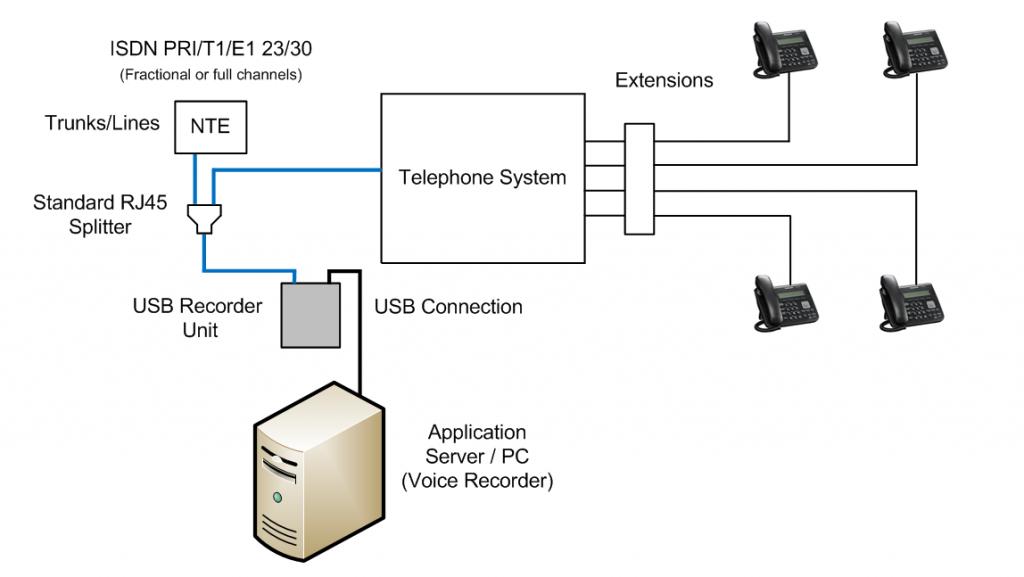 T1_E1_PRI_Recorder